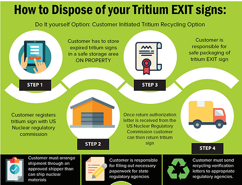 How to dispose of your tritum exit signs