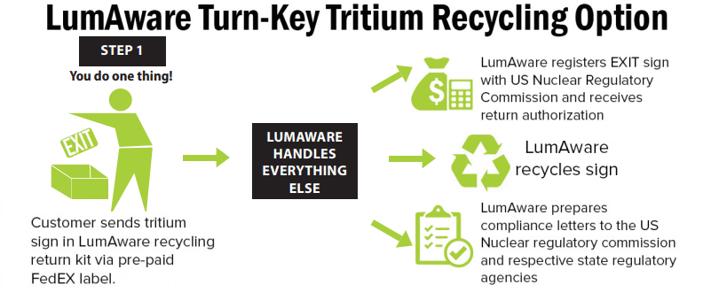 Turn key solution tritium Lumaware-1