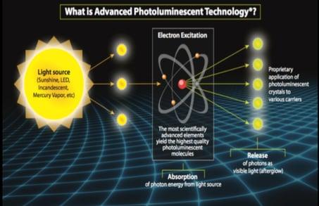 What is advance photoluminescent technology